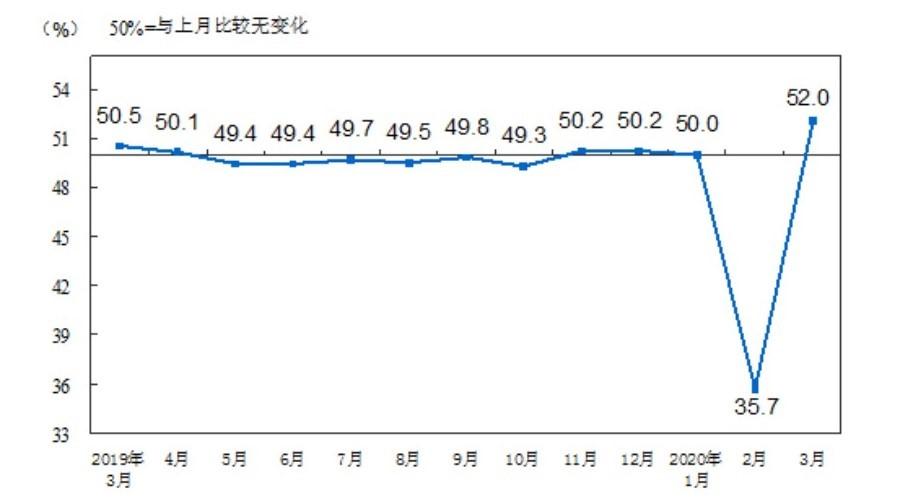 制造业pmi指数