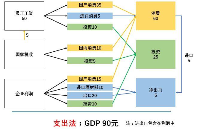 GDP支出法