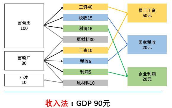 GDP收入法