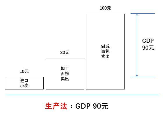 GDP生产法