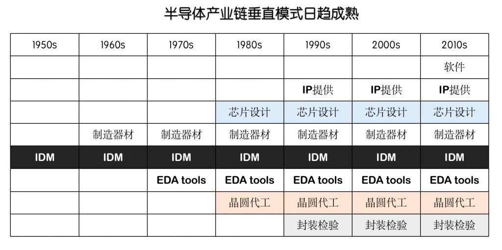 图五:半导体产业链垂直模式