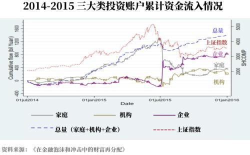 2014-2015三大类投资账户累计资金流入情况