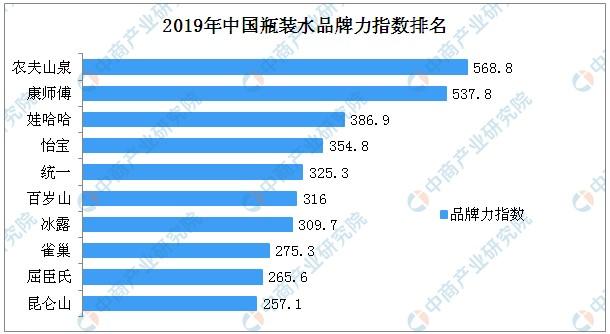 2019年中国瓶装水品牌力指数排名