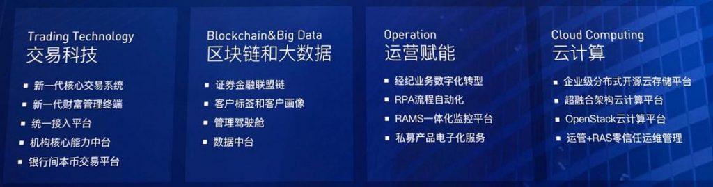 交易技术、区块链和大数据、运营赋能、云计算
